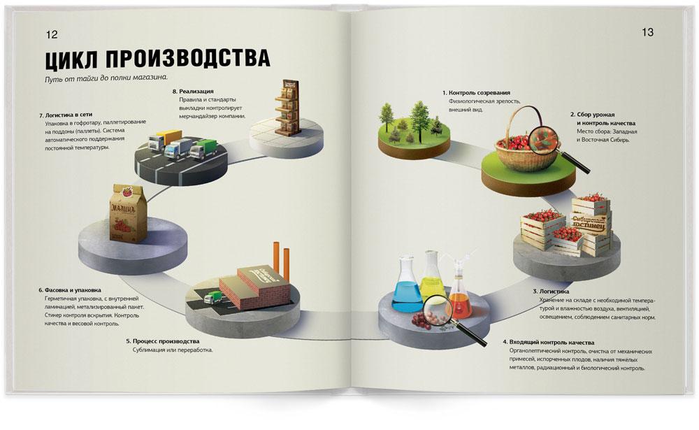 Разворот маркетинг-кита «Сибирского гостинца»